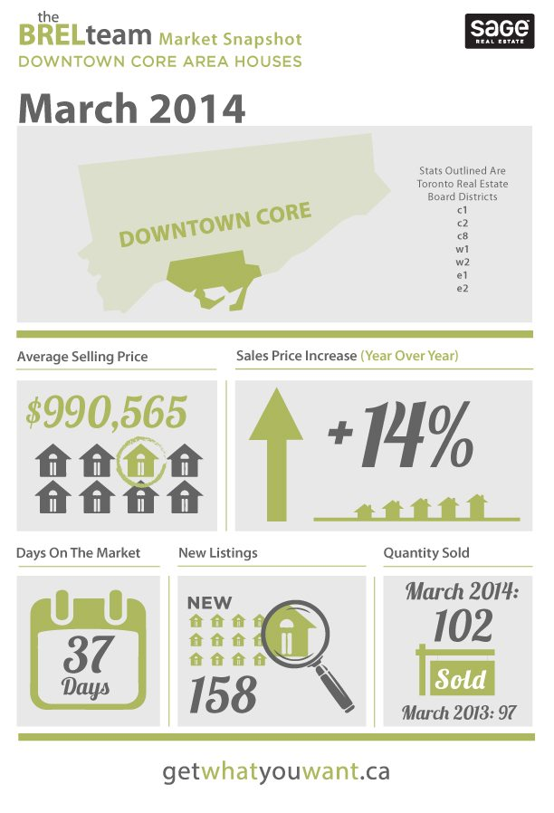 Toronto House Stats March 2014