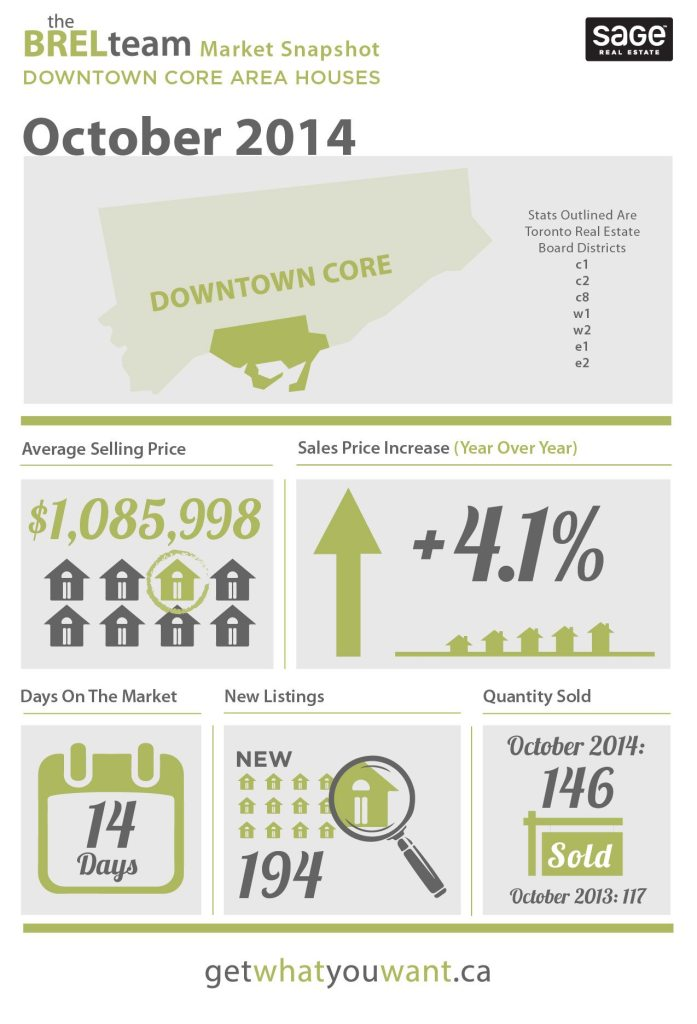 theBRELteam_State_of_the_Market_Downtown_HOUSES_OCT-01