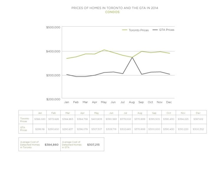2014 Condo Prices Toronto vs GTA