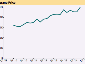 Semi Detached House Prices