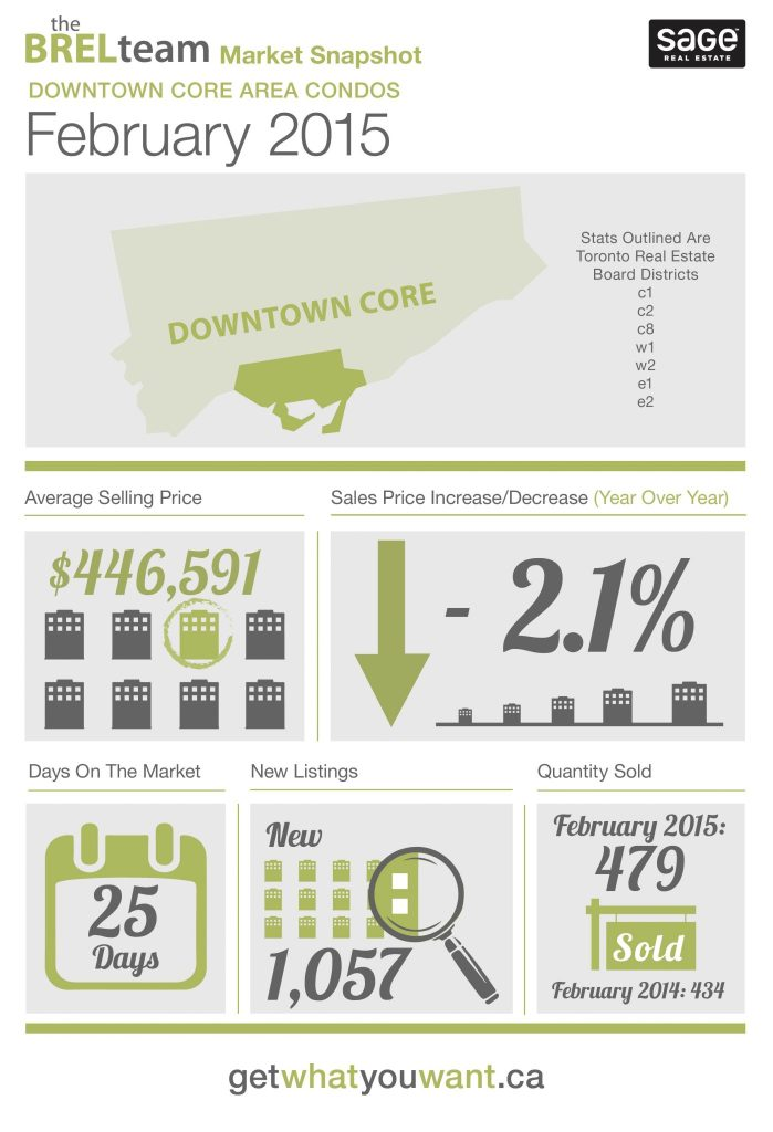 theBRELteam_State_of_the_Market_Downtown_CONDOS_FEB-01