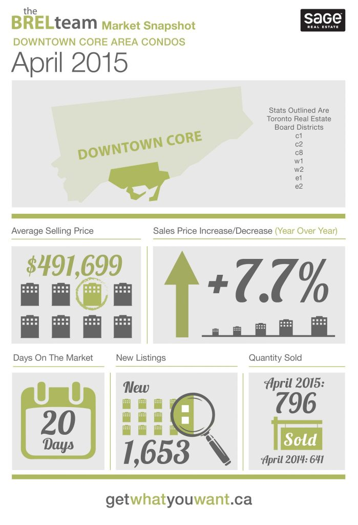 theBRELteam_State_of_the_Market_Downtown_CONDOS_APR-01