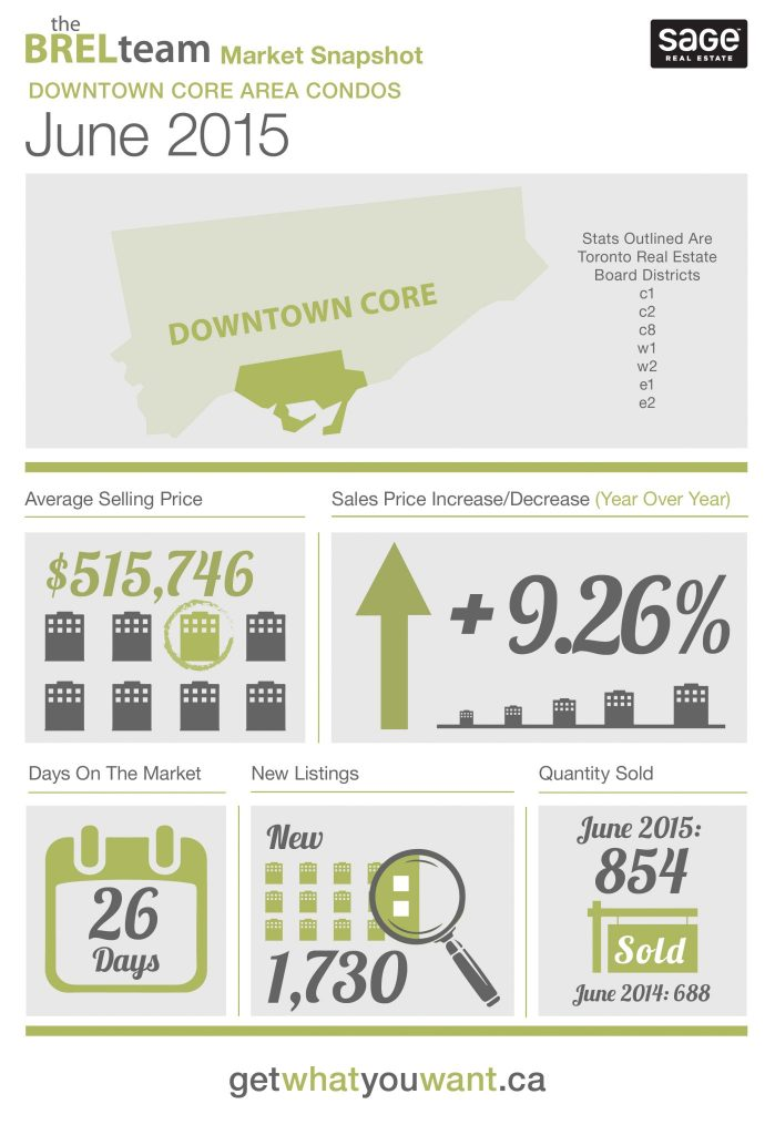 theBRELteam_State_of_the_Market_Downtown_CONDOS_JUNE