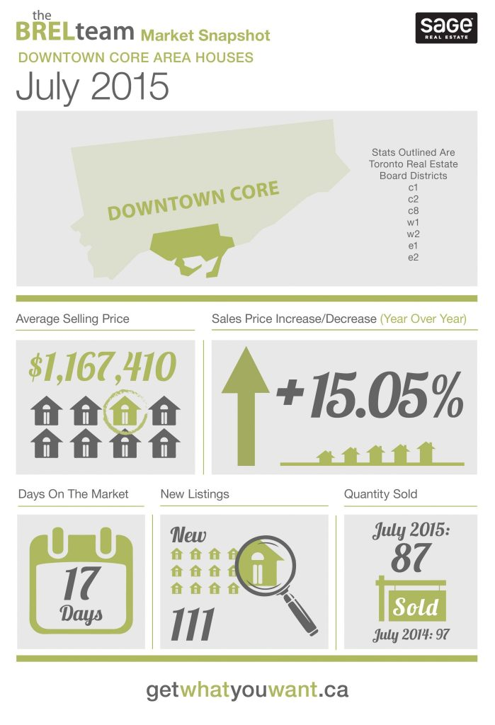 theBRELteam_State_of_the_Market_Downtown_HOUSES_JULY