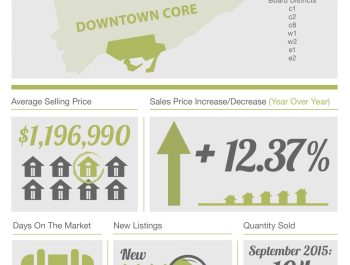 theBRELteam_State_of_the_Market_Downtown_HOUSES_Sept
