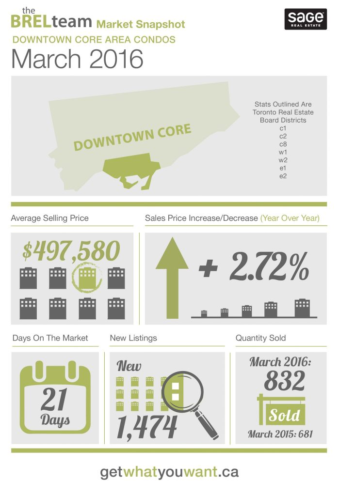 theBRELteam_State_of_the_Market_Downtown_CONDOS_MAR2016