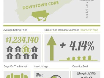 theBRELteam_State_of_the_Market_Downtown_HOUSES_MAR2016