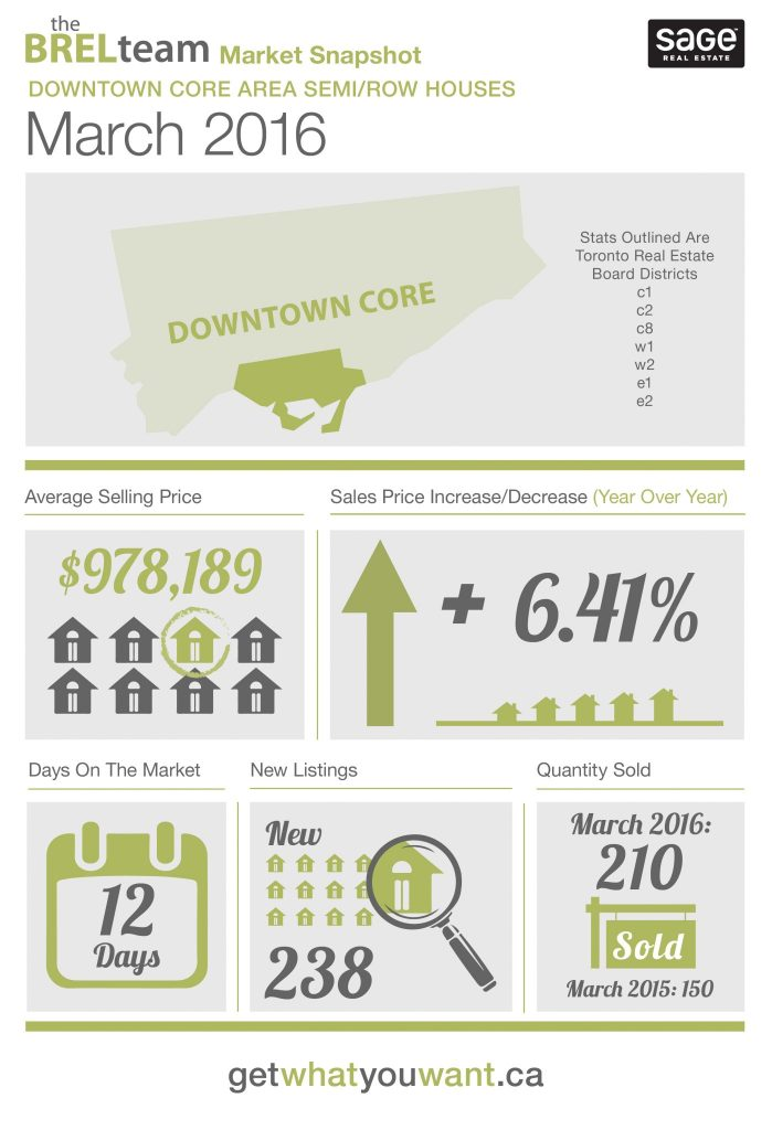 theBRELteam_State_of_the_Market_Downtown_SEMI-ROW_MAR2016