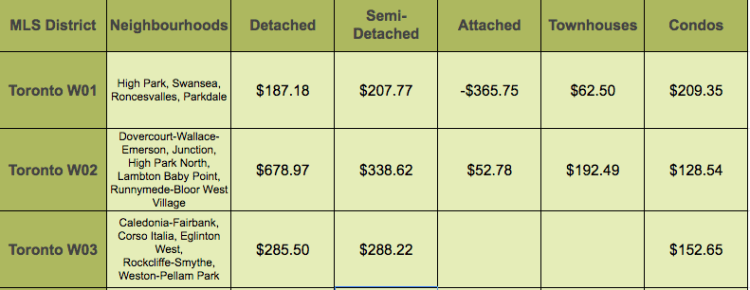 Toronto Price Increases - West