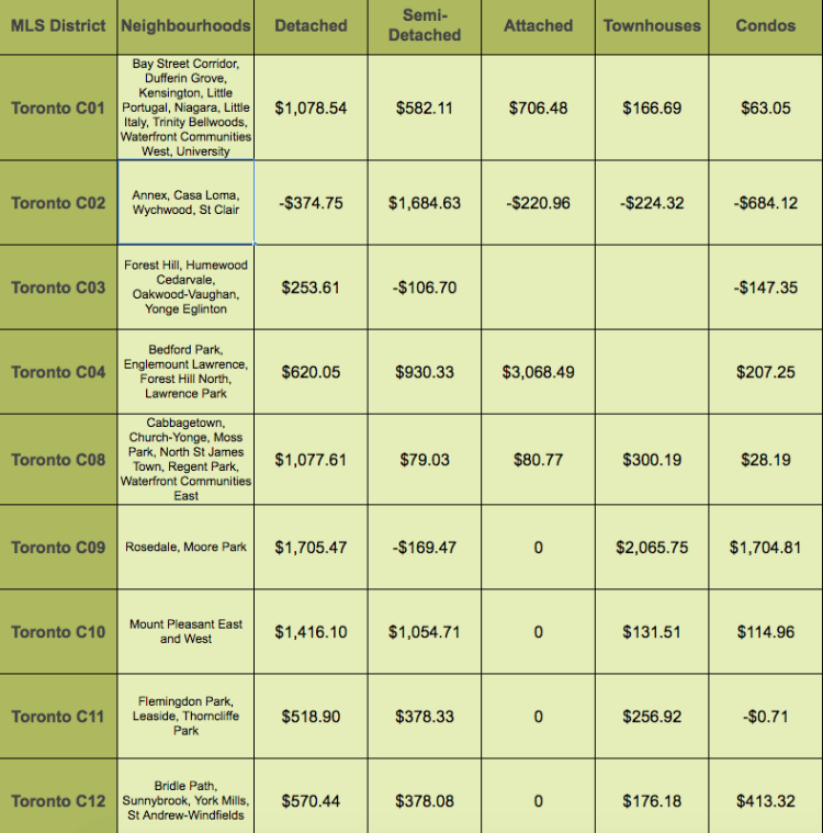 Toronto Daily Price Increases - Central