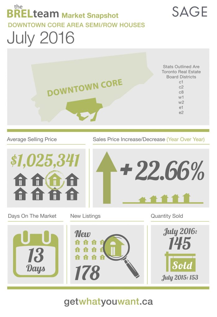 theBRELteam_State_of_the_Market_Downtown_SEMI-ROW_JUL2016