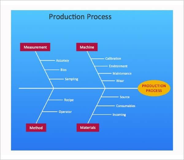 fishbone diagram image 6