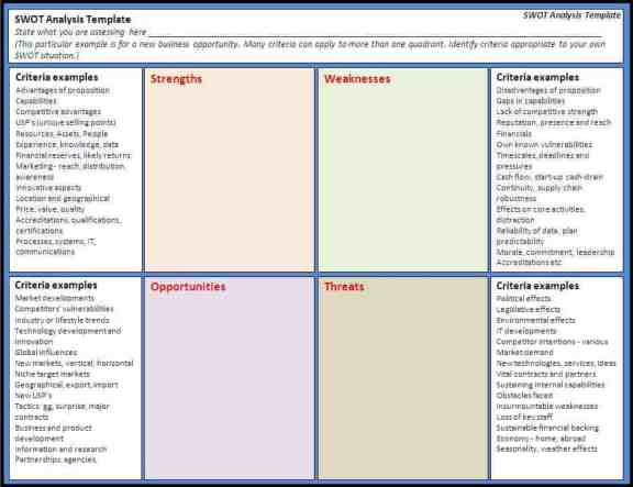 SWOT analysis template 515410