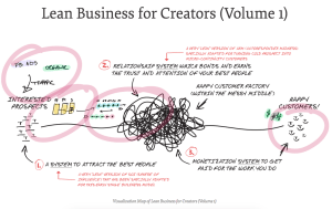 Read more about the article Andre Chaperon – Lean Business For Creators