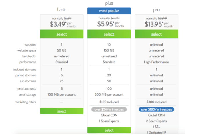 Bluehost company package deals