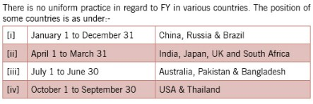 fy-in-various-countries