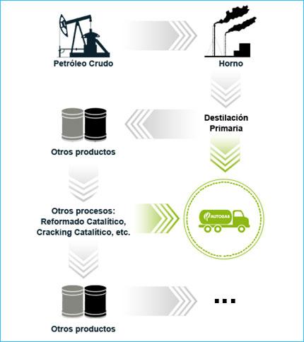 Resultado de imagen para gas licuado de petroleo infografia