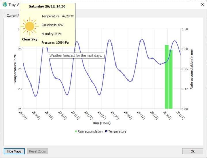 Anteprima delle previsioni del tempo del vassoio