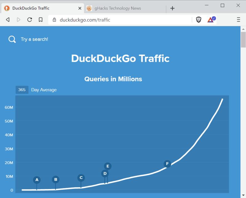 traffico di duckduckgo