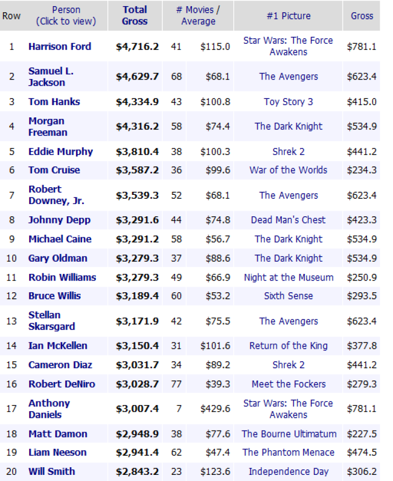 Box Office Mojo - People Index