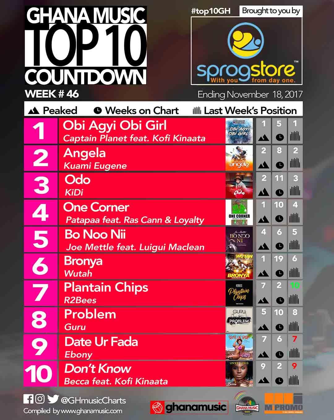 Week #46: Week ending Saturday, November 18th, 2017. Ghana Music Top 10 Countdown.