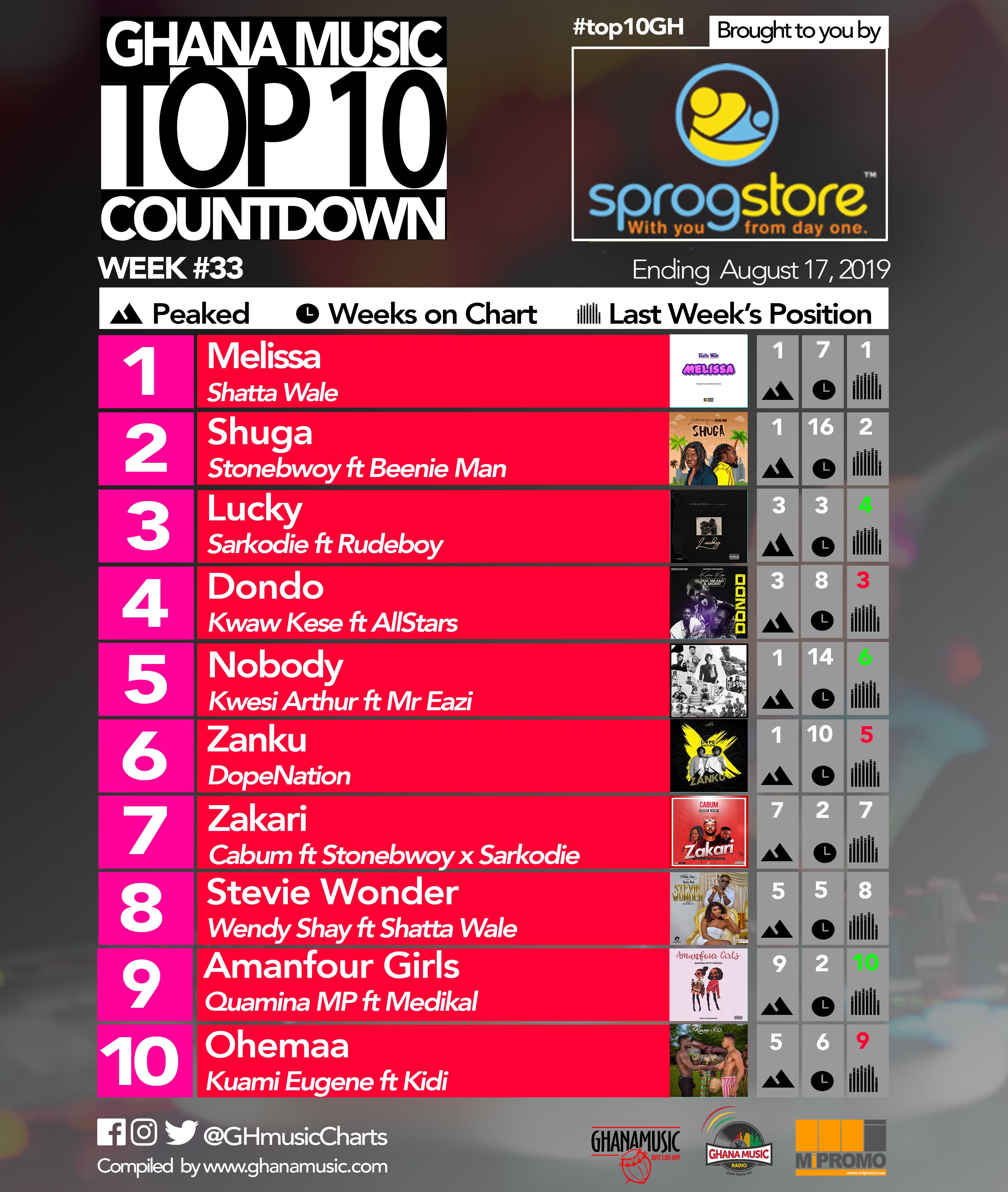 2019 Week 33: Ghana Music Top 10 Countdown