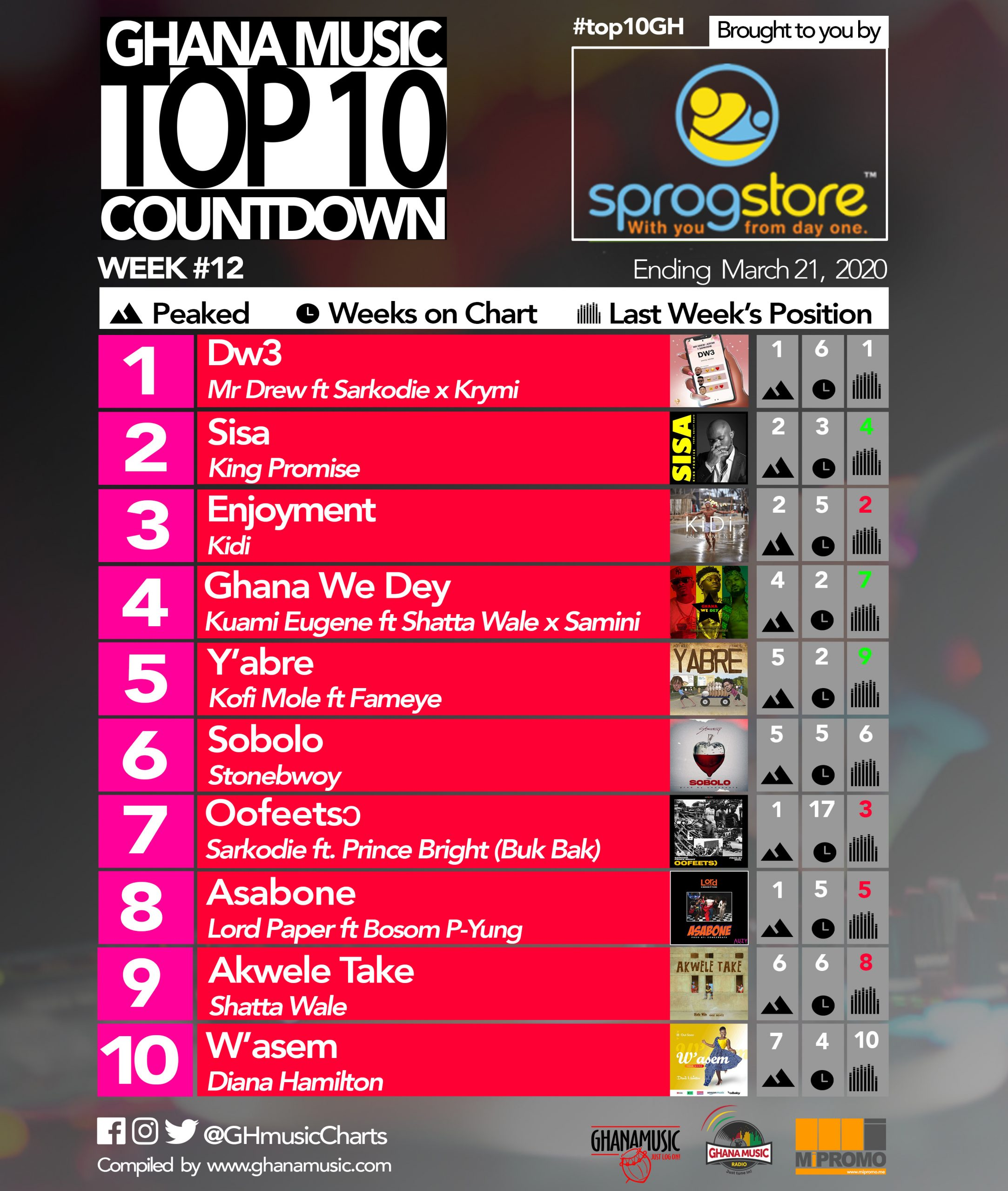 2020 Week 12: Ghana Music Top 10 Countdown