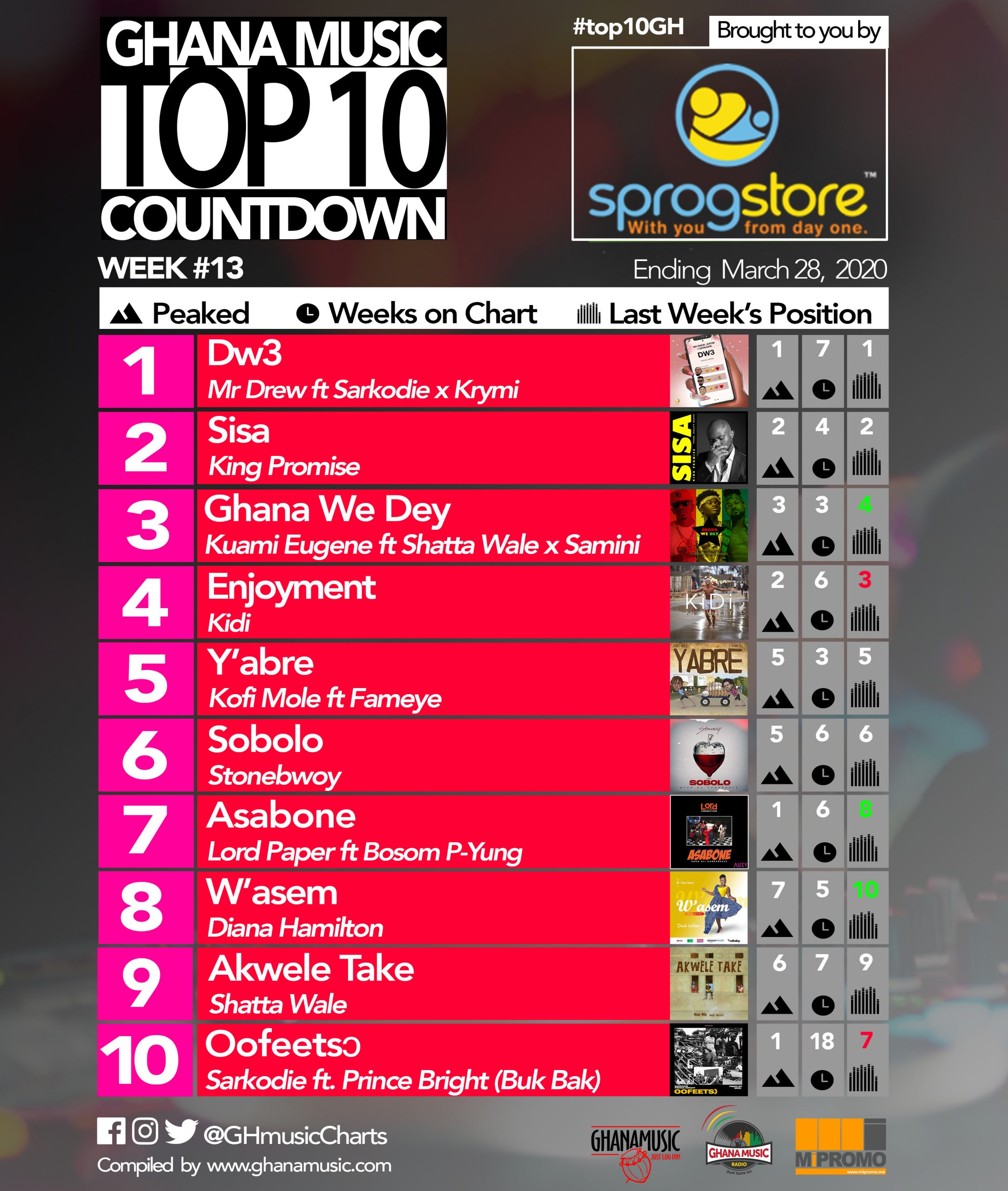 2020 Week 13: Ghana Music Top 10 Countdown