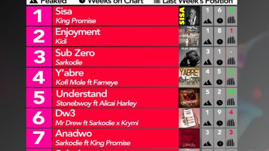 Photo of 2020 Week 15: Ghana Music Top 10 Countdown