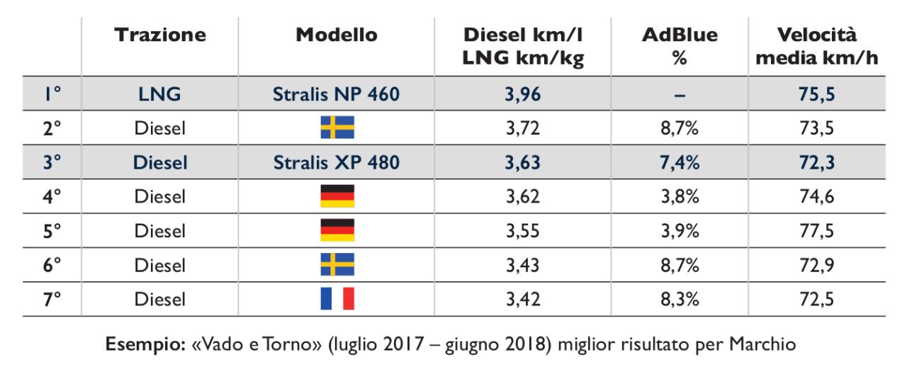 Stralis Gas o Diesel tab