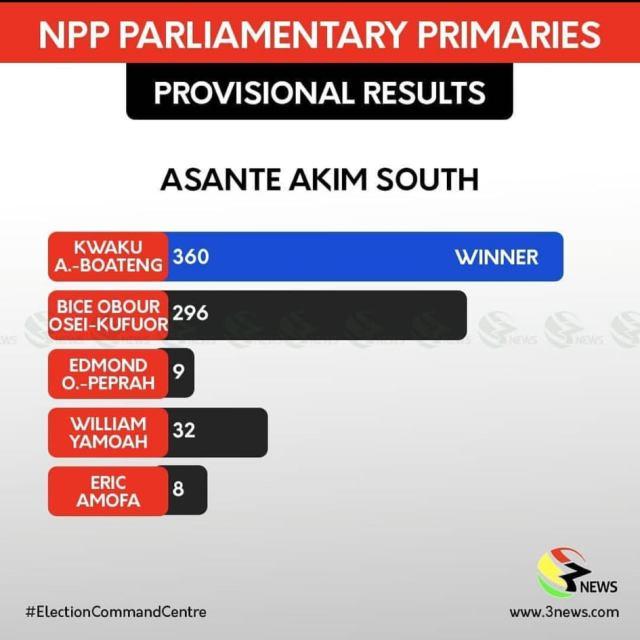 Obour loses Asante Akyem South NPP parliamentary primaries - Images
