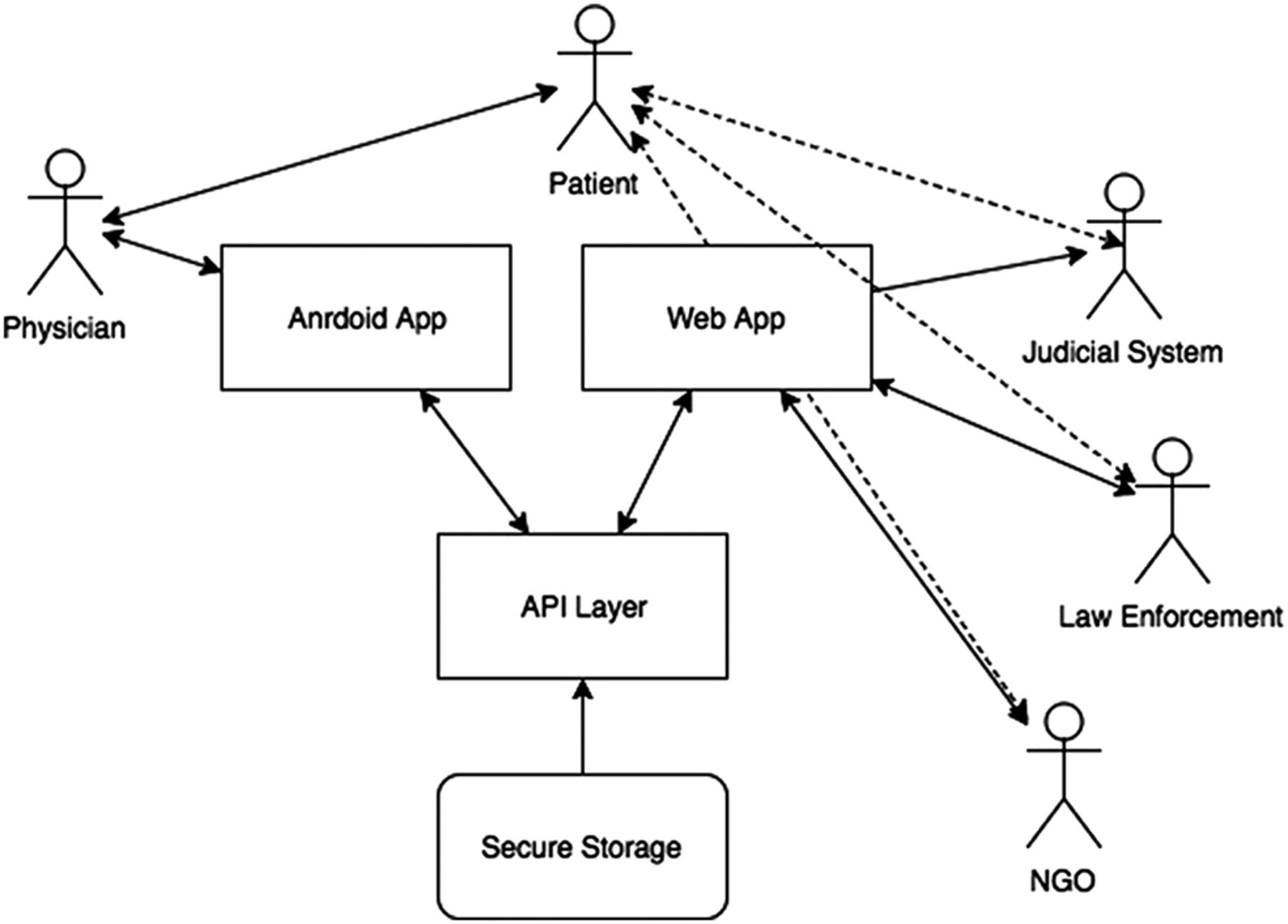 Mjustice Preliminary Development Of A Mobile App For