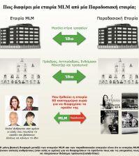 Συμβατική εταιρία σε σχέση με εταιρία δικτυακού marketing