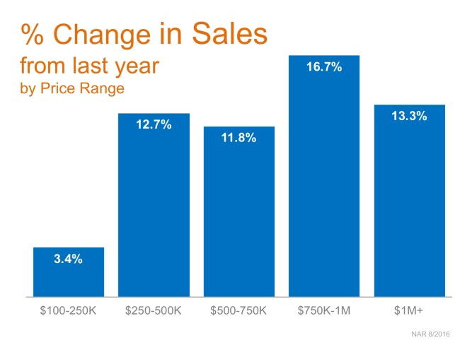 Homes Sales Up in Every Price Range over $100K! | Simplifying The Market