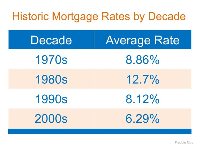 Mortgage Interest Rates Are Going Up… Should I Wait to Buy? | Simplifying The Market