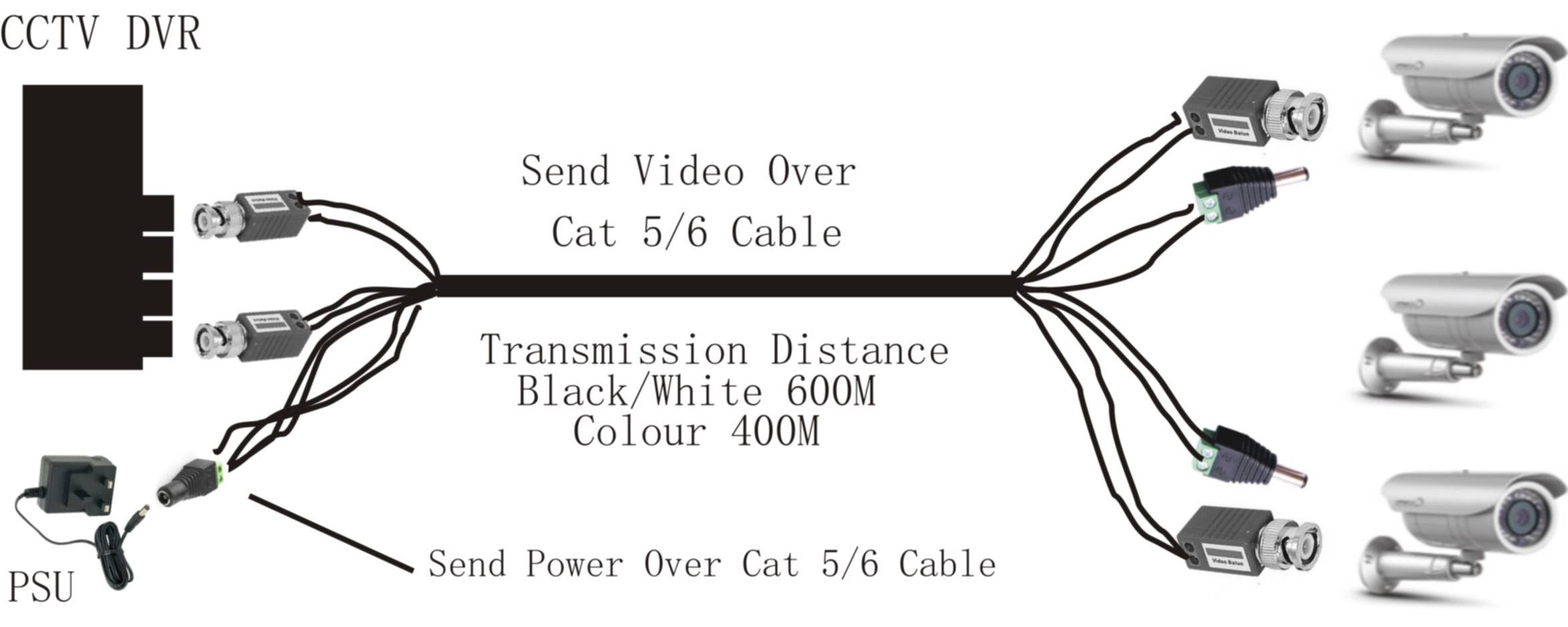 Cat 5 Wiring Configuration