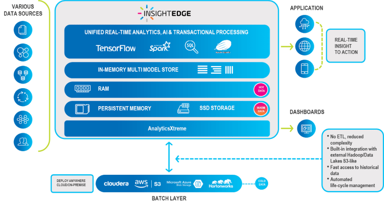 InsightEdge Platform