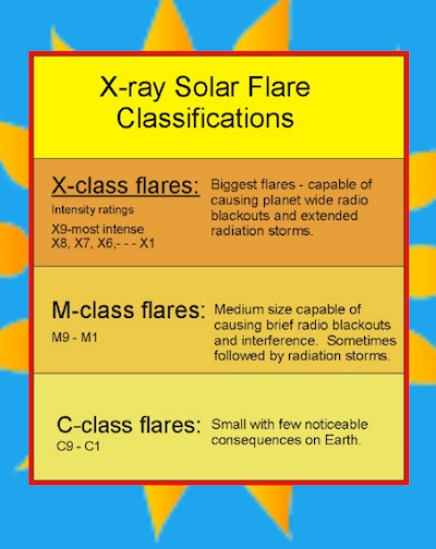 Image result for solar flare class chart