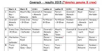 Coverack Results
