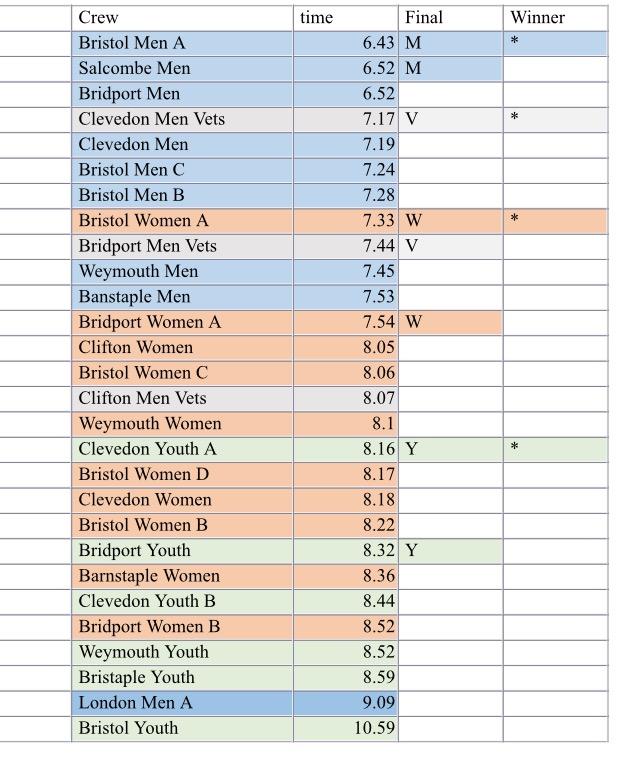 Bristol results