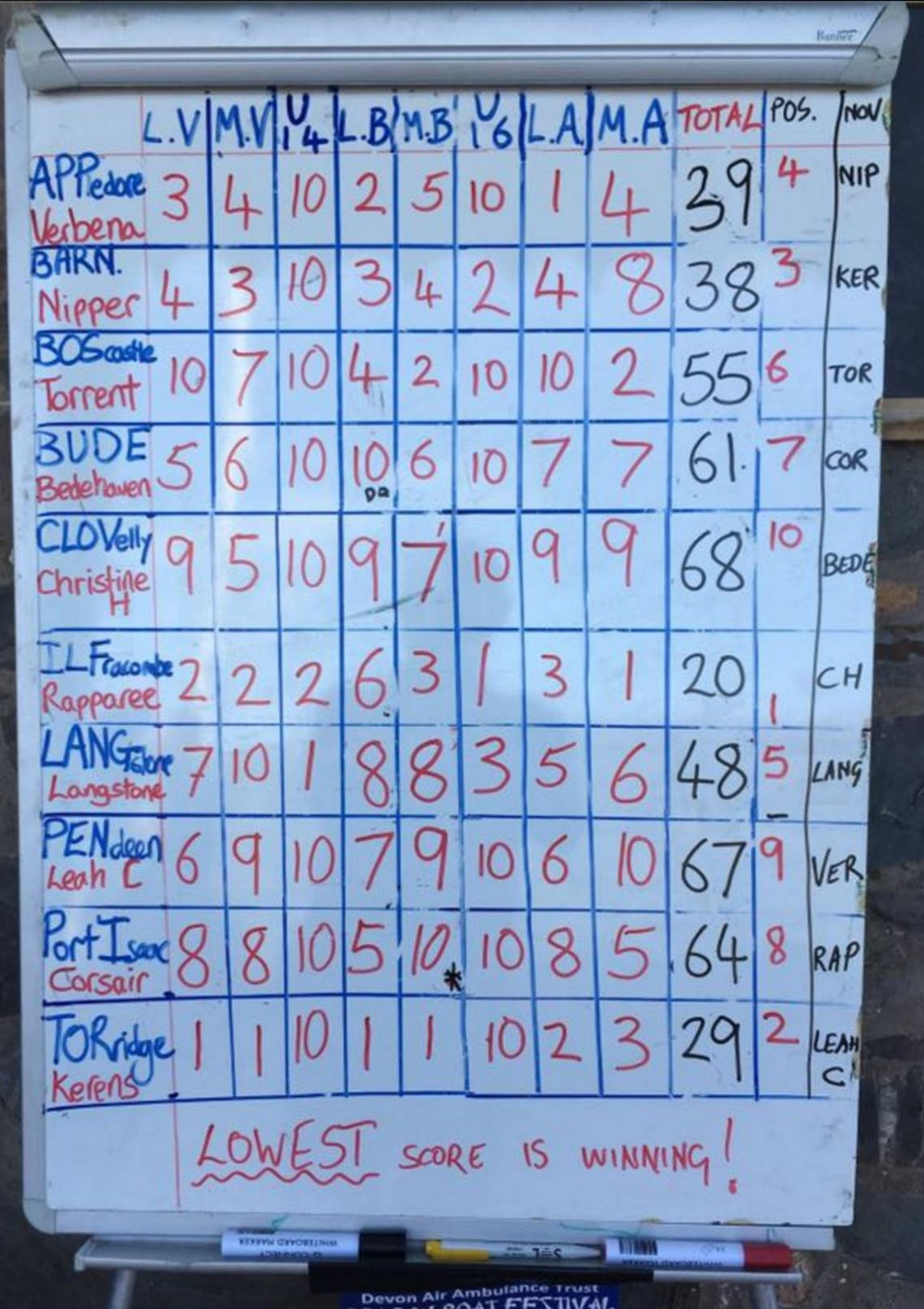 Results board Clovelly