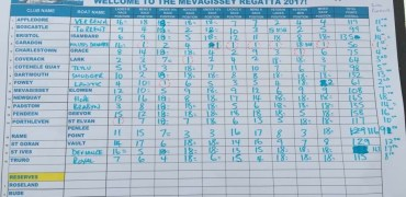 Mevagissey Results Board