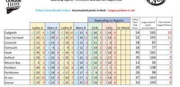 Penwith & Kerrier League – Final Standings