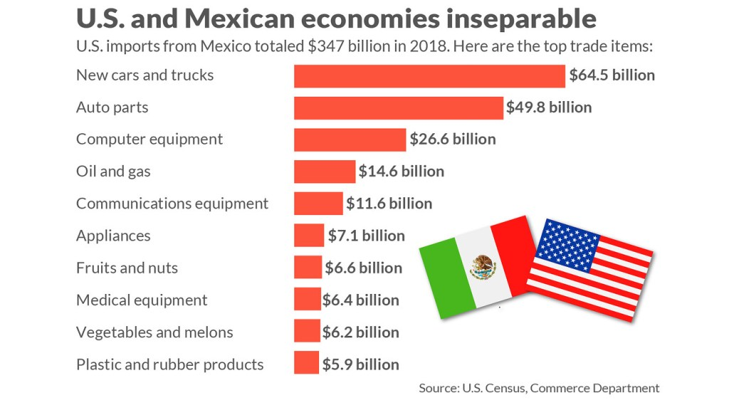 The U.S. and Mexico's shared industries.