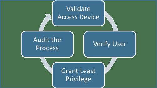 Zero Trust Information Security Approach