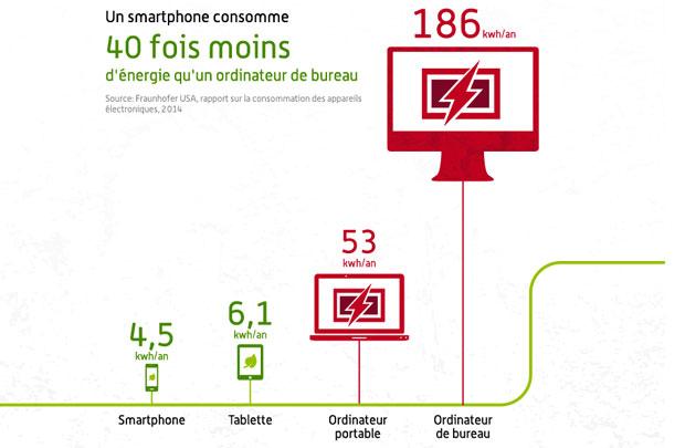 Demande énergétique, PC Contre Smartphone