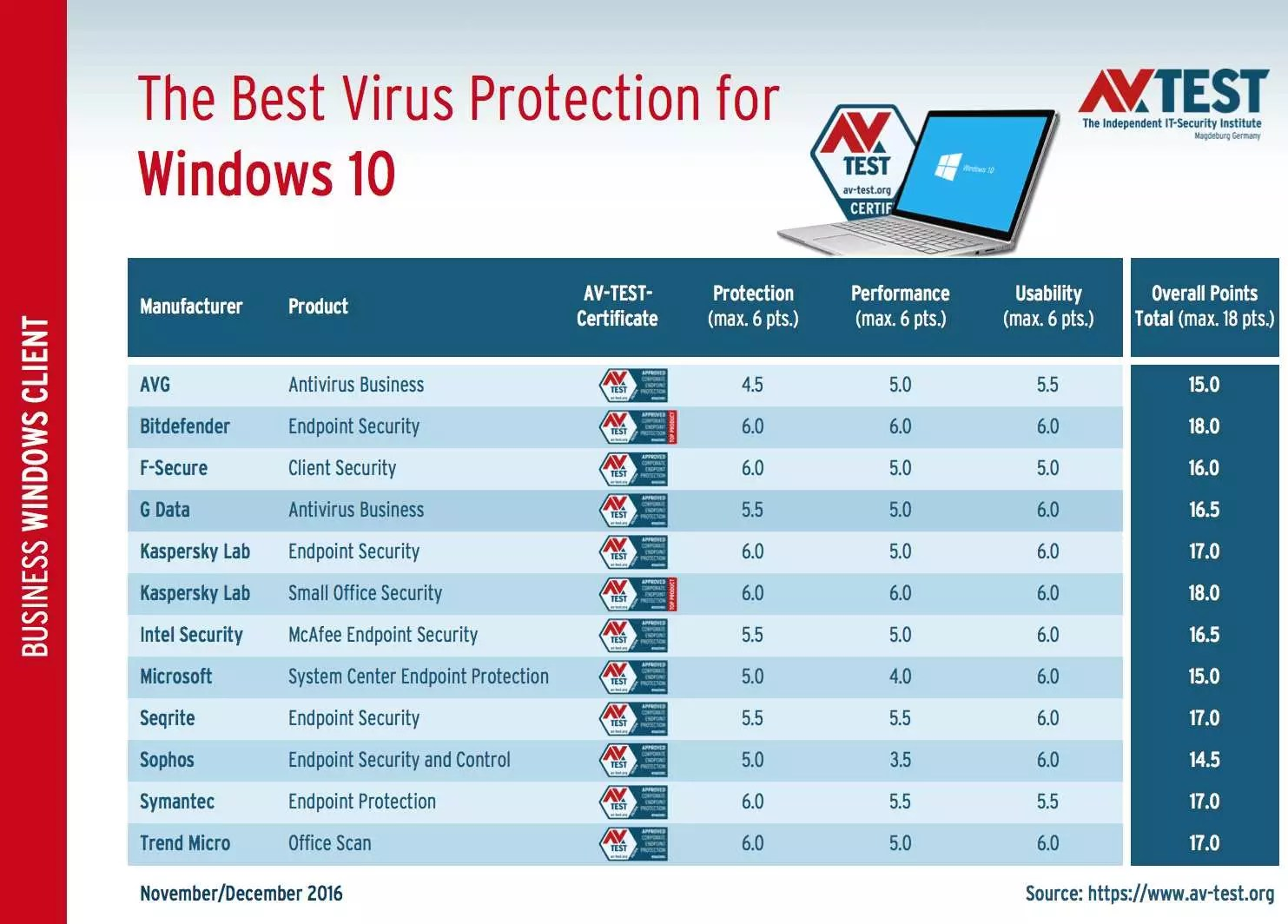 Best Security Windows 10 2017
