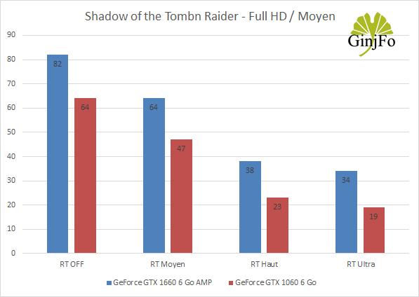 Les GeForce GTX 1660 6 Go et GeForce GTX 1060 6 Go – Impact du Ray Tracing sur les performances.