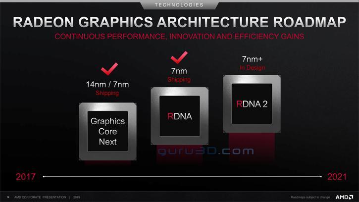 Architecture GPU - Feuille de route d'AMD