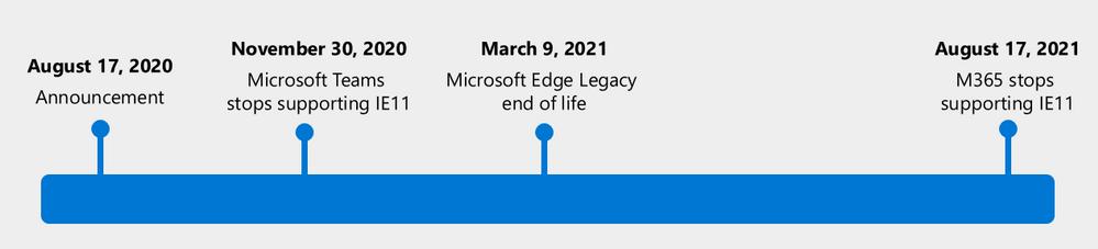 Fin de vie d'IE 11 et Microsoft Edge Legacy, Microsoft dévoile un ...